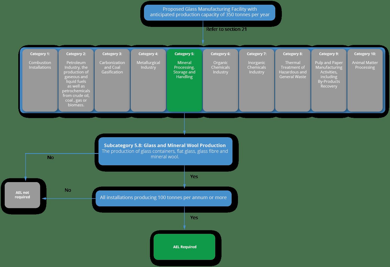 Atmospheric Emissions Licence AEL