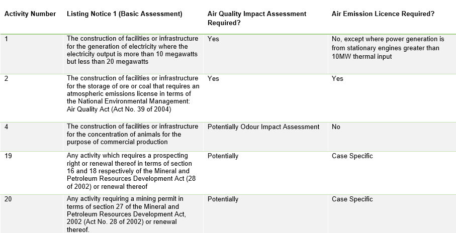 Basic Assessment Listing Notice